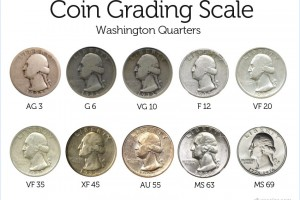 The Ins and Outs of Coin Grades