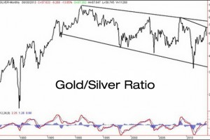 What Is The Gold Silver Ratio?