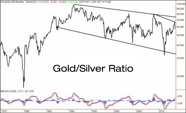 What Is The Gold Silver Ratio Buy Gold Amp Silver Online