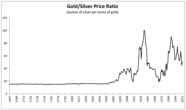 gold-silver-ratio-long