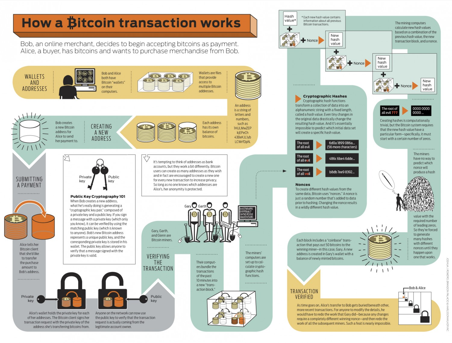 bitcoin-transaction-infographic